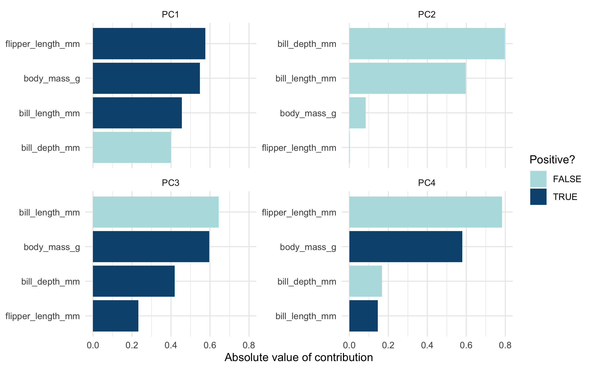 Results of principal components analysis